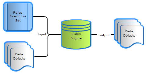 what is a rule engine