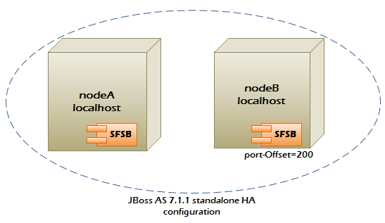 cluster jboss high availability ha tutorial cluster