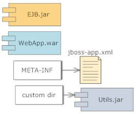 jboss common shared libs