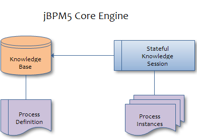 jbpm 5 engine