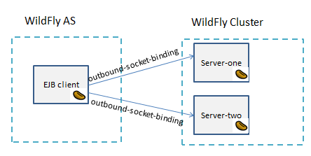 ejb to ejb jboss wildfly tutorial