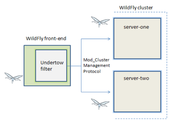 WildFly 10.1 new features