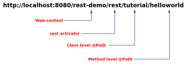 resteasy restful web services tutorial
